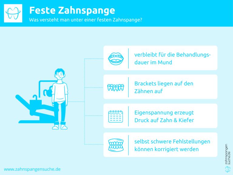 Infografik zu Definition feste Zahnspange