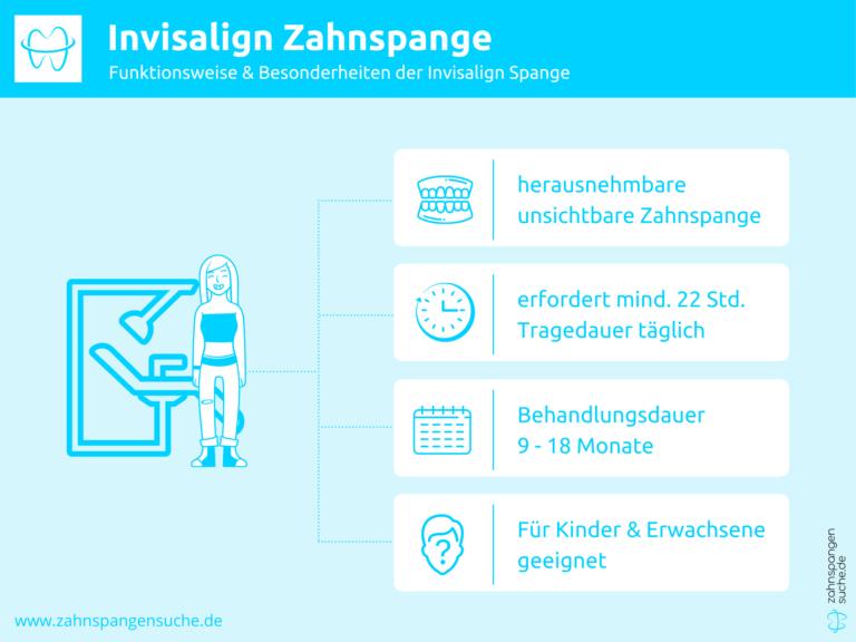Infografik zu Funktionsweise der Invisalign Zahnspange