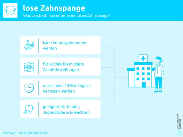 Infografik zu Funktionsweise der lose Zahnspange