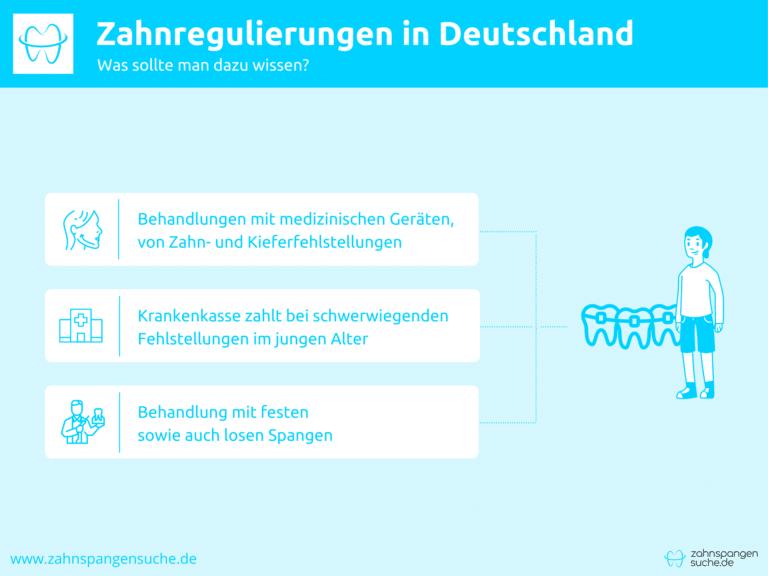 Infografik zu Zahnregulierungen in Deutschland